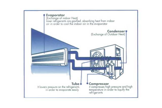 Understanding Air-Conditioning